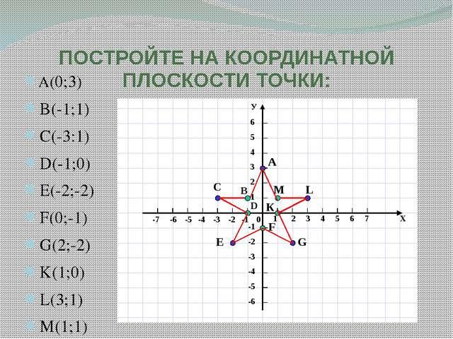 ПОСТРОЙТЕ НА КООРДИНАТНОЙ ПЛОСКОСТИ ТОЧКИ: A(0;3) B(-1;1) C(-3:1) D(-1;0) E(-...