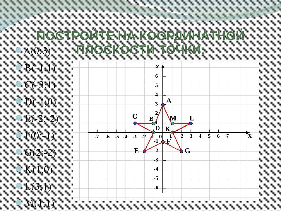 Рисуем по координатам 6 класс с координатами картинки 9
