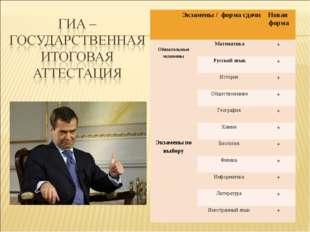 Экзамены / форма сдачиНовая форма Обязательные экзаменыМатематика+ Русски