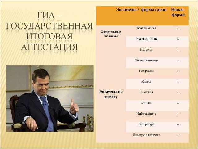 Экзамены / форма сдачиНовая форма Обязательные экзаменыМатематика+ Русски...