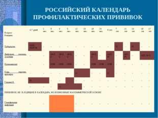РОССИЙСКИЙ КАЛЕНДАРЬ ПРОФИЛАКТИЧЕСКИХ ПРИВИВОК Возраст Вакцина4-7 дней1 ме