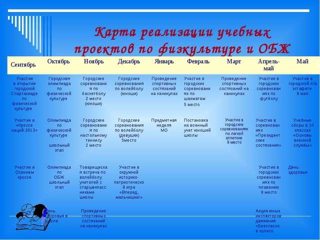 Карта реализации учебных проектов по физкультуре и ОБЖ Сентябрь Октябрь Ноя...