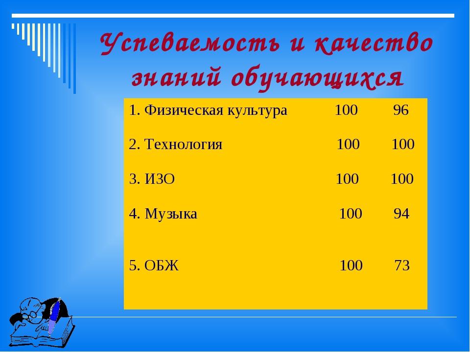 Успеваемость и качество знаний обучающихся 1. Физическая культура 100 96 2. Т...