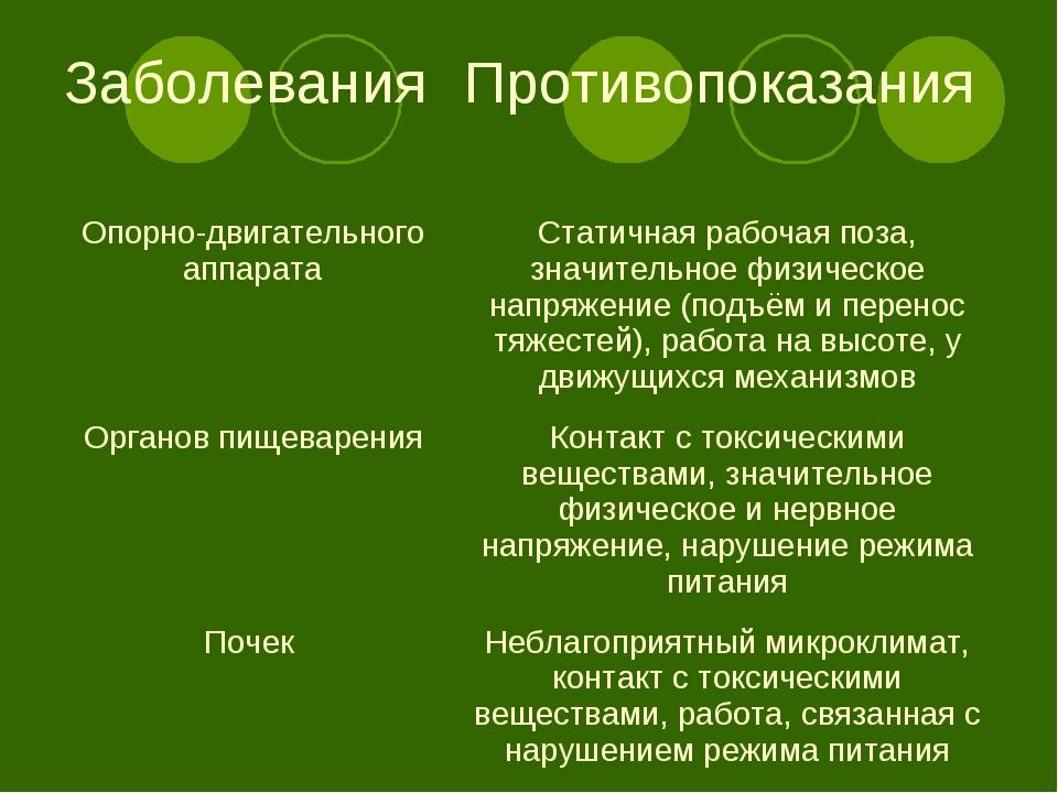 Заболевания Противопоказания Опорно-двигательного аппаратаСтатичная рабочая...