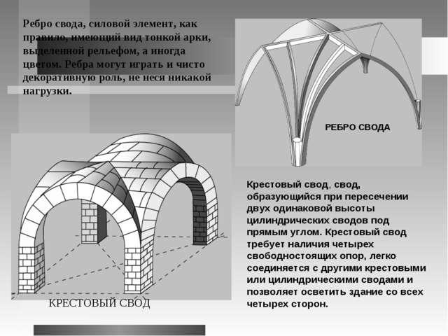 Ребро свода, силовой элемент, как правило, имеющий вид тонкой арки, выделенно...