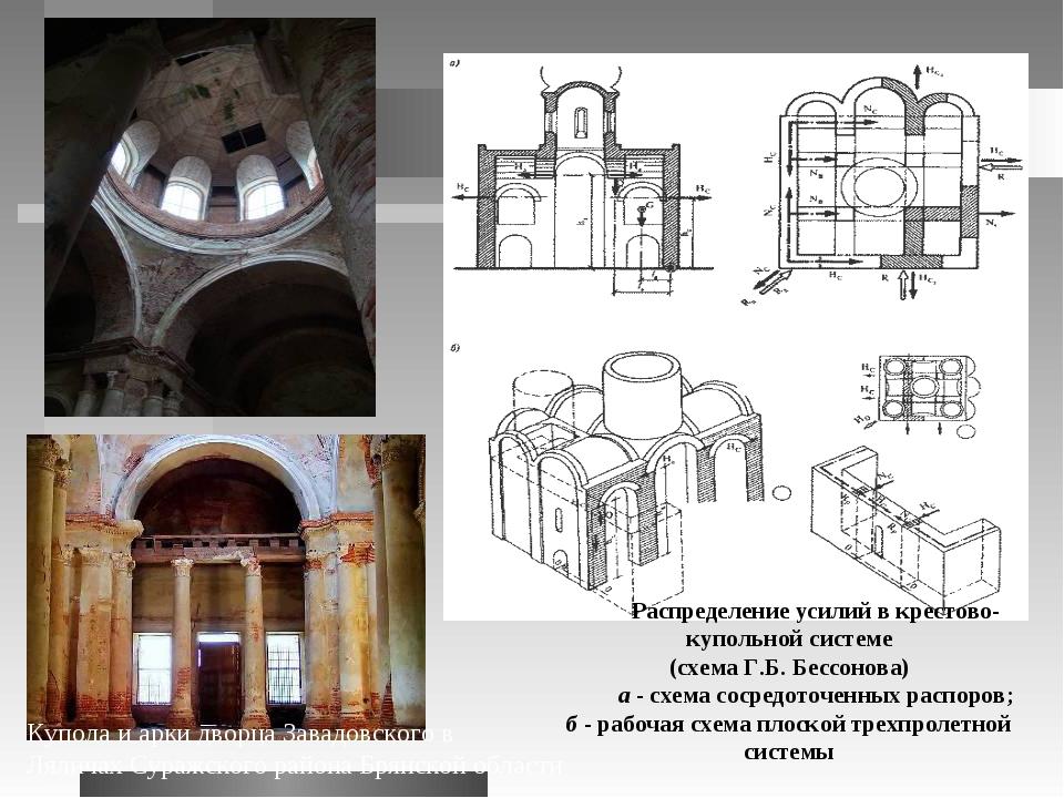 Распределение усилий в крестово-купольной системе (схема Г.Б. Бессонова) а -...