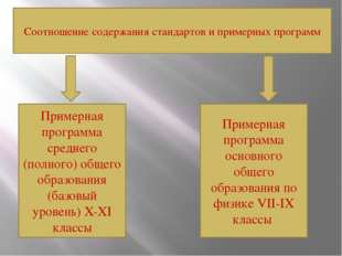 Соотношение содержания стандартов и примерных программ Примерная программа с