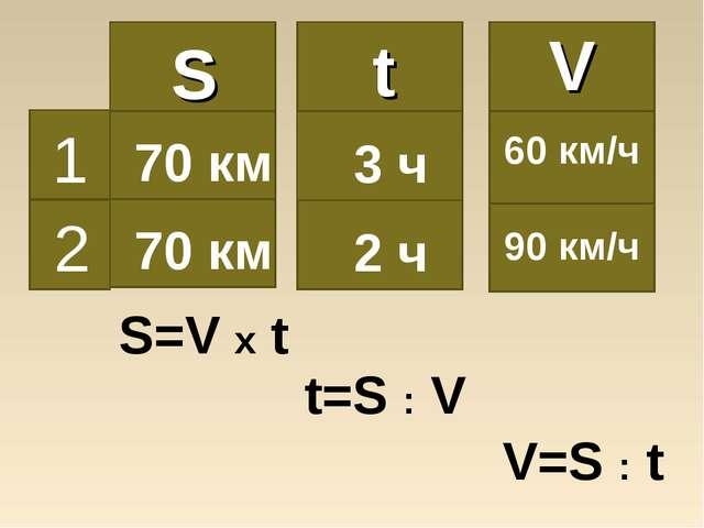 S=V x t t=S : V V=S : t