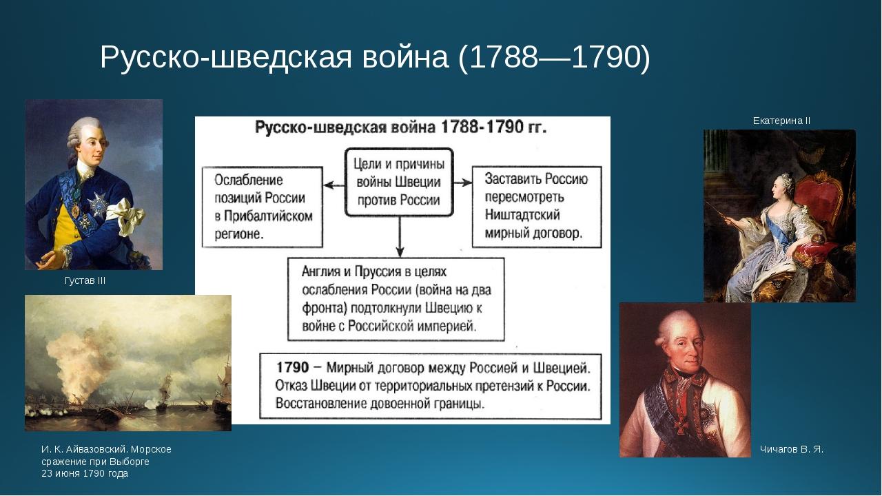 Русско-шведская война (1788—1790) И.К.Айвазовский. Морское сражение при Вы...