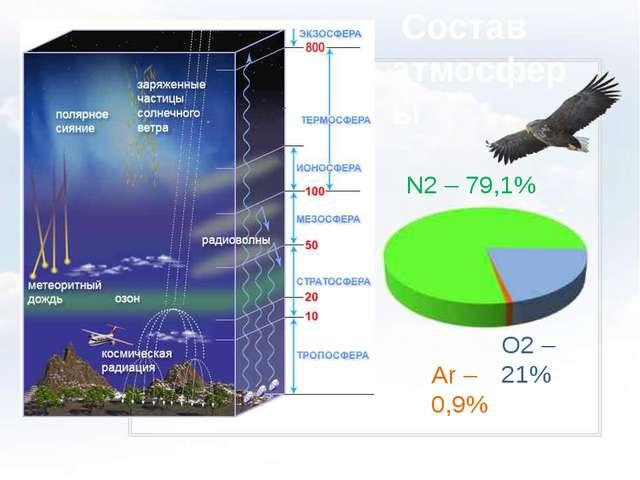 Состав атмосферы N2 – 79,1% O2 – 21% Ar – 0,9%