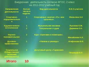 Внеурочная  деятельность согласно ФГОС, 2 класс на 2011-2012 учебный год Нап