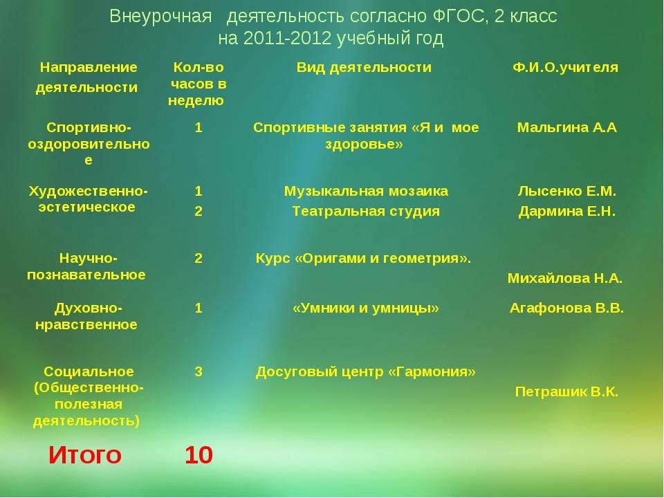 Внеурочная  деятельность согласно ФГОС, 2 класс на 2011-2012 учебный год Нап...
