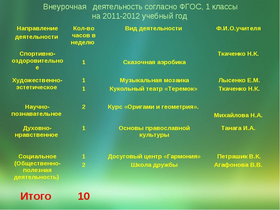 Внеурочная  деятельность согласно ФГОС, 1 классы на 2011-2012 учебный год На...
