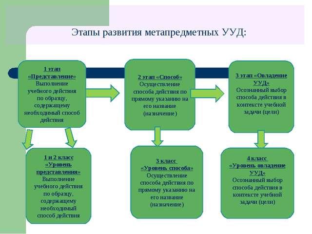 Этапы развития метапредметных УУД: 1 этап «Представление» Выполнение учебно...