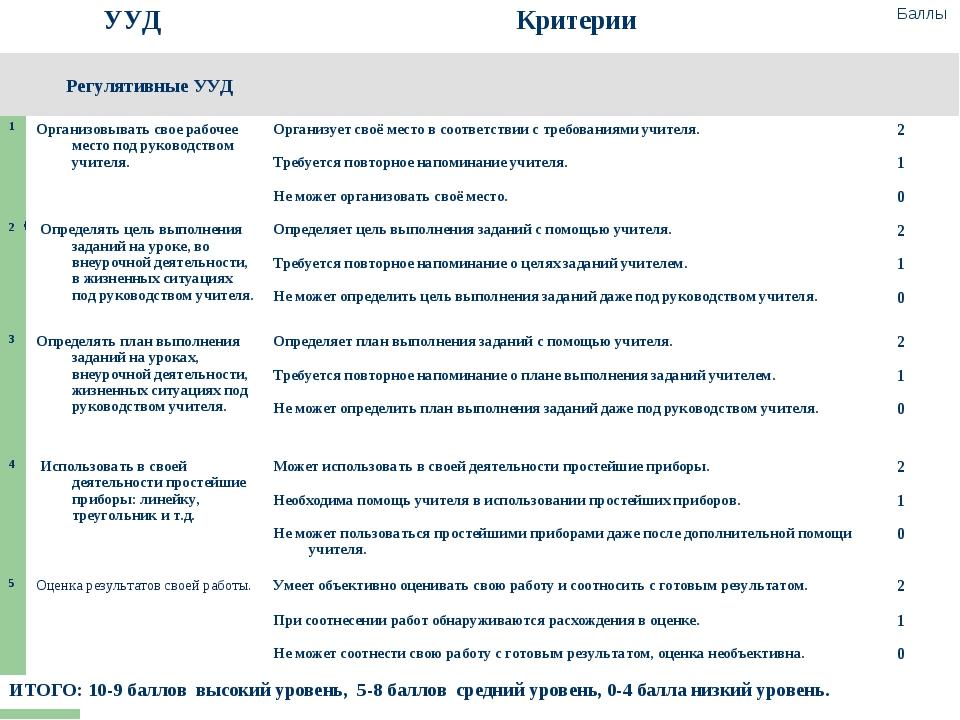 УУДКритерииБаллы Регулятивные УУД 1Организовывать свое рабочее место п...