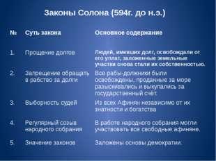Законы Солона (594г. до н.э.) № Суть закона Основное содержание 1. Прощение д