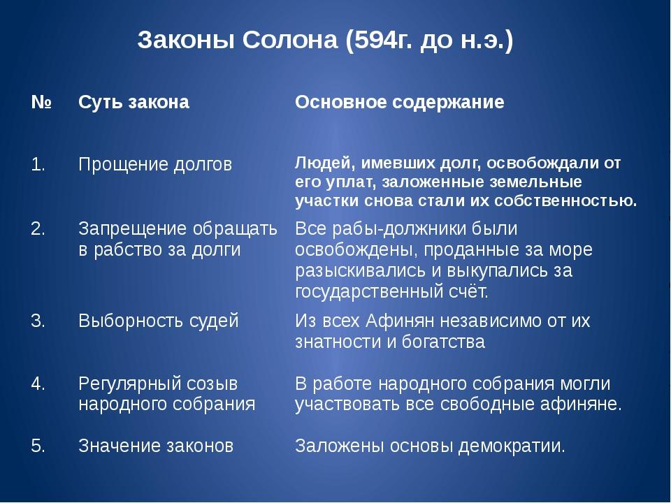 Законы Солона (594г. до н.э.) № Суть закона Основное содержание 1. Прощение д...