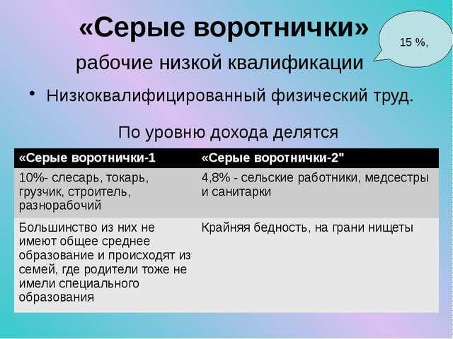 «Серые воротнички» рабочие низкой квалификации Низкоквалифицированный физичес...