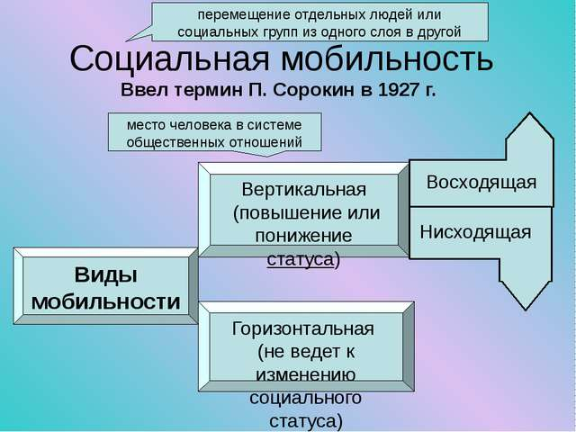 Социальная мобильность Ввел термин П. Сорокин в 1927 г. перемещение отдельны...