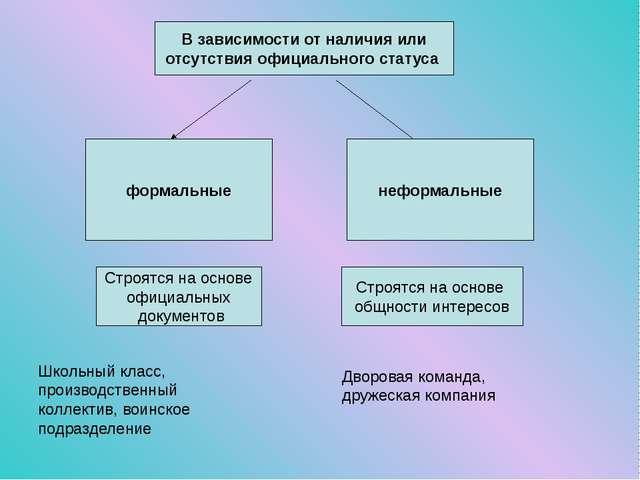 В зависимости от наличия или отсутствия официального статуса формальные нефор...