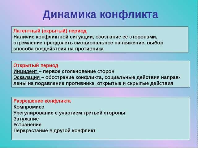Динамика конфликта Латентный (скрытый) период Наличие конфликтной ситуации, о...
