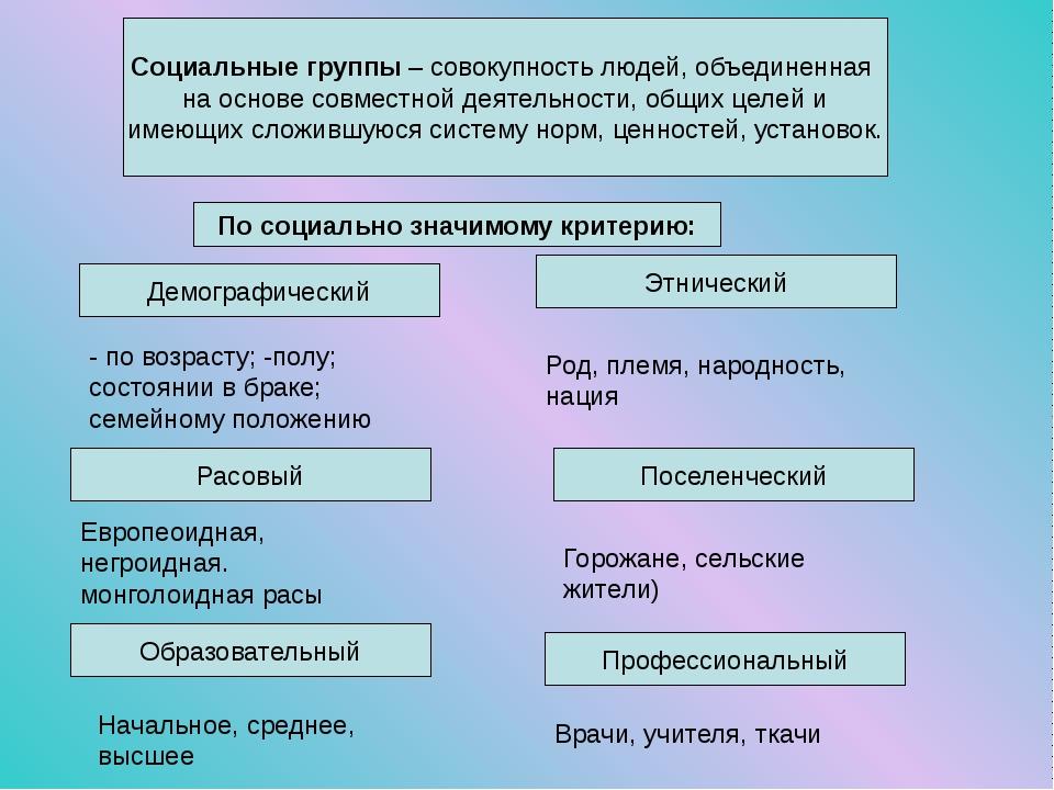 Социальные группы – совокупность людей, объединенная на основе совместной дея...