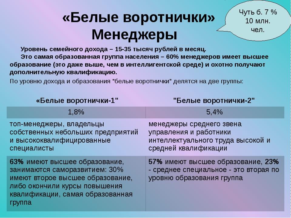 «Белые воротнички» Менеджеры Уровень семейного дохода – 15-35 тысяч рублей в...