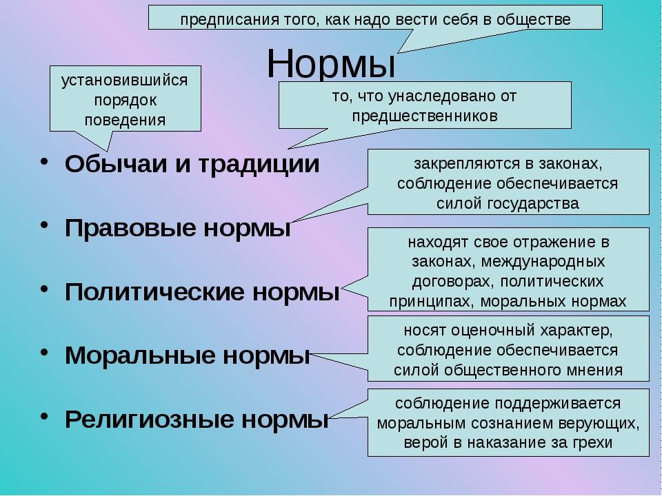 Нормы Обычаи и традиции Правовые нормы Политические нормы Моральные нормы Рел...