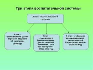 Три этапа воспитательной системы Этапы воспитательной системы 1 этап - проект