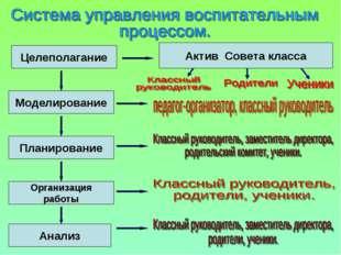Целеполагание Моделирование Планирование Организация работы Анализ Актив Сове