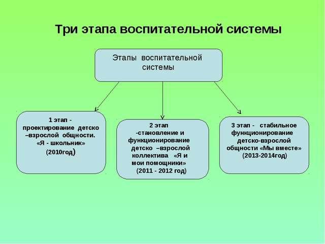Три этапа воспитательной системы Этапы воспитательной системы 1 этап - проект...