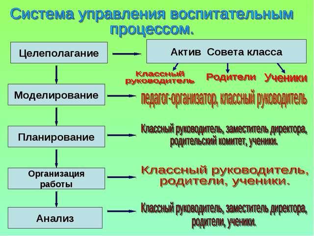 Целеполагание Моделирование Планирование Организация работы Анализ Актив Сове...
