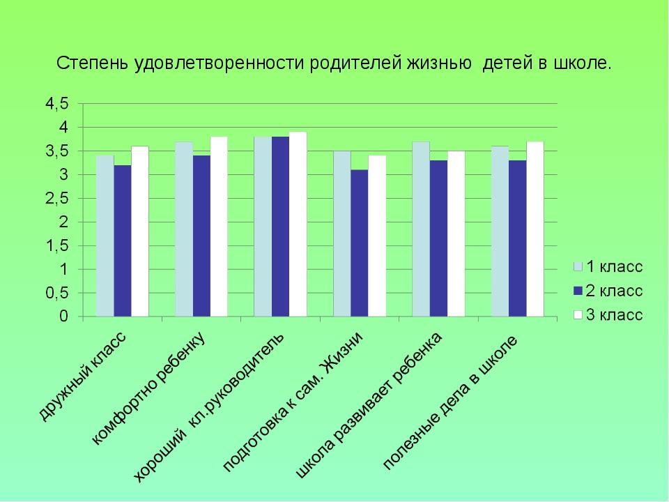 Степень удовлетворенности родителей жизнью детей в школе.