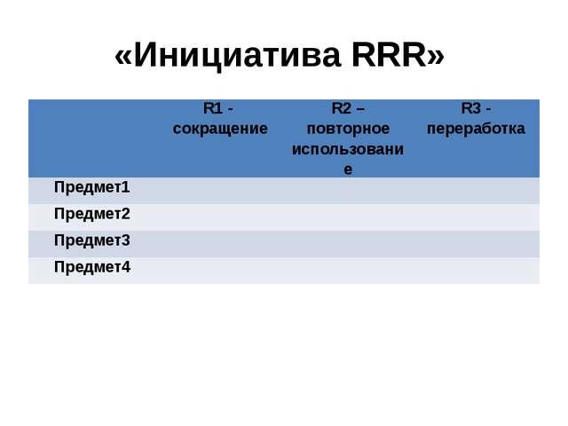 «Инициатива RRR» R1 -сокращение R2– повторное использование R3- переработка П...