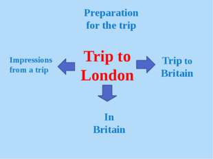 Trip to London Preparation for the trip Trip to Britain In Britain Impression