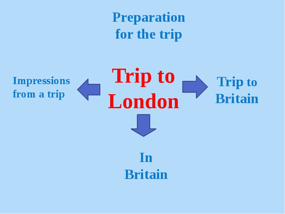 Trip to London Preparation for the trip Trip to Britain In Britain Impression...