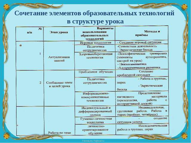 Сочетание элементов образовательных технологий в структуре урока FokinaLida.7...