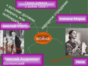 Николай Ростов война Николай Андреевич Болконский одиночество « кукольная ко