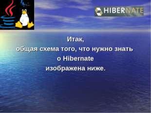 Итак, общая схема того, что нужно знать о Hibernate изображена ниже.