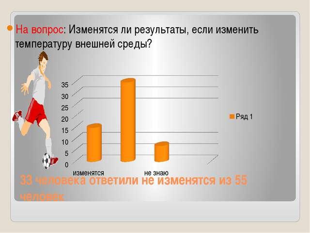 33 человека ответили не изменятся из 55 человек На вопрос: Изменятся ли резул...