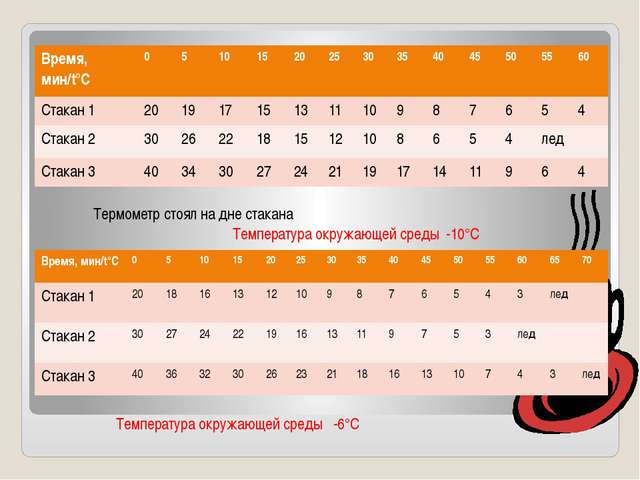 Температура окружающей среды -10°С Термометр стоял на дне стакана Температур...