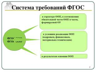 Система требований ФГОС к структуре ООП, к соотношению обязательной части ОО