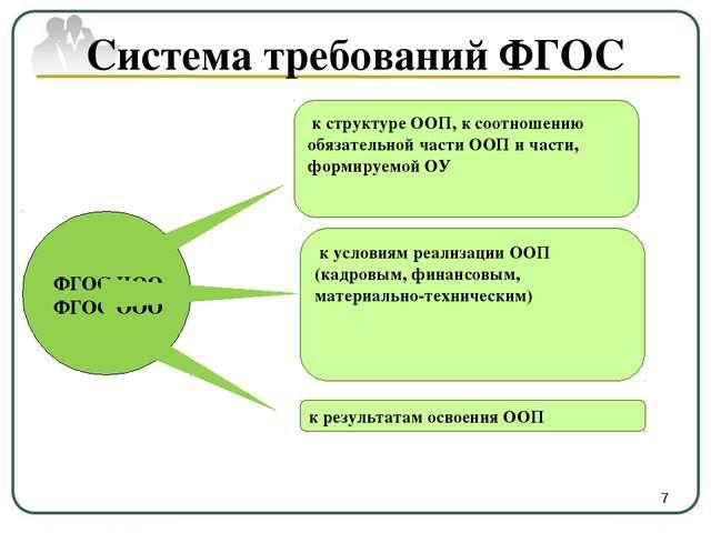 Система требований ФГОС к структуре ООП, к соотношению обязательной части ОО...