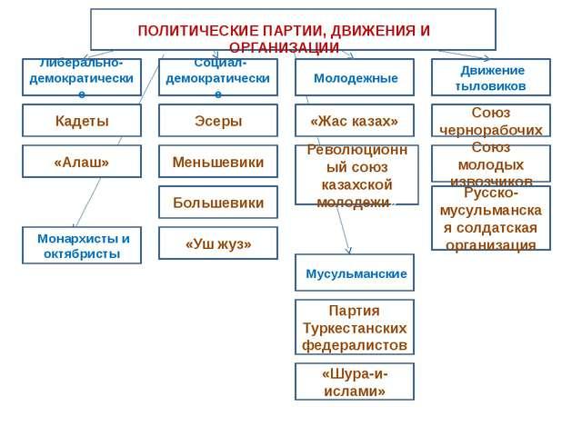 ПОЛИТИЧЕСКИЕ ПАРТИИ, ДВИЖЕНИЯ И ОРГАНИЗАЦИИ Либерально-демократические Социа...