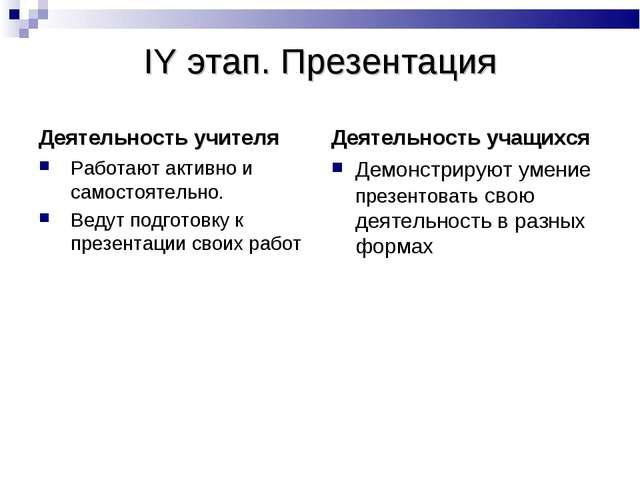 IY этап. Презентация Деятельность учителя Работают активно и самостоятельно....