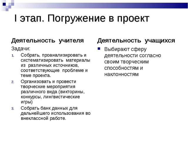 I этап. Погружение в проект Деятельность учителя Задачи: Собрать, проанализи...