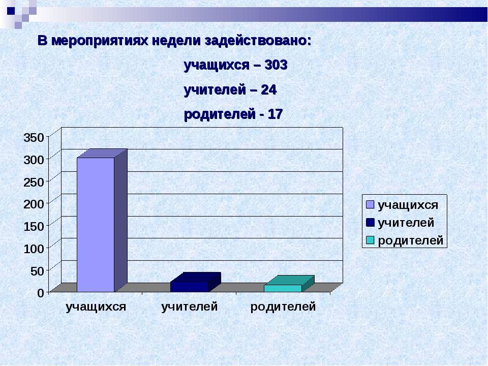 В мероприятиях недели задействовано: учащихся – 303 учителей – 24 ро...