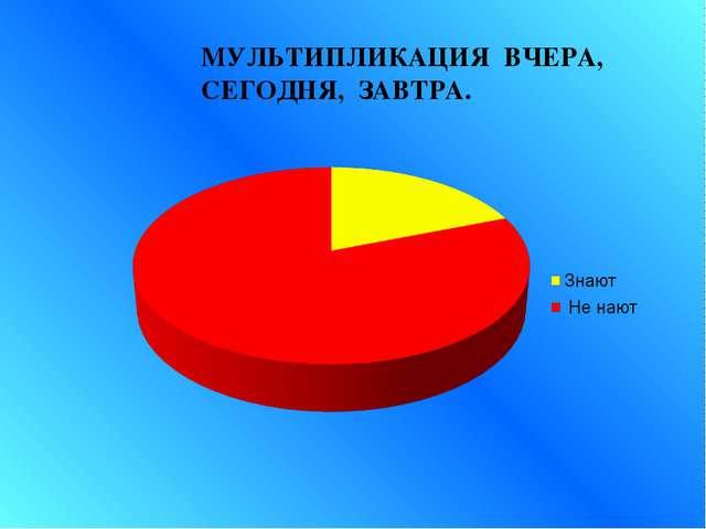 МУЛЬТИПЛИКАЦИЯ ВЧЕРА, СЕГОДНЯ, ЗАВТРА.