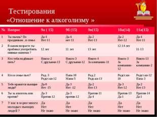 Тестирования «Отношение к алкоголизму » №Вопрос 9а ( 15)9б (15)9в(15)10