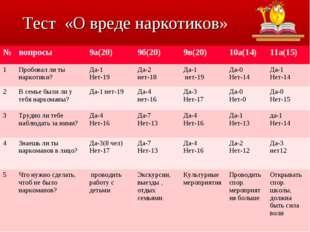 Тест «О вреде наркотиков» №вопросы9а(20)9б(20)9в(20)10а(14)11а(15) 1Пр